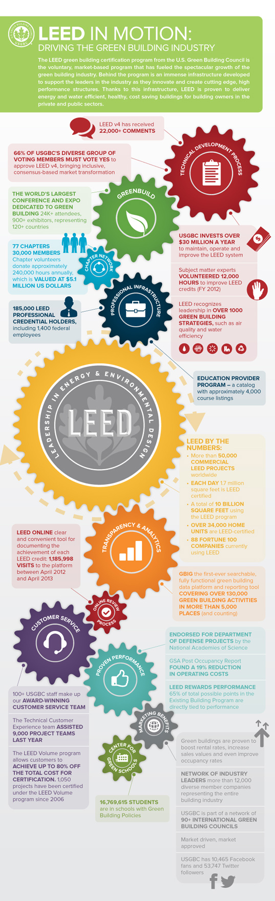 leed-in-motion-infographic-2.jpg